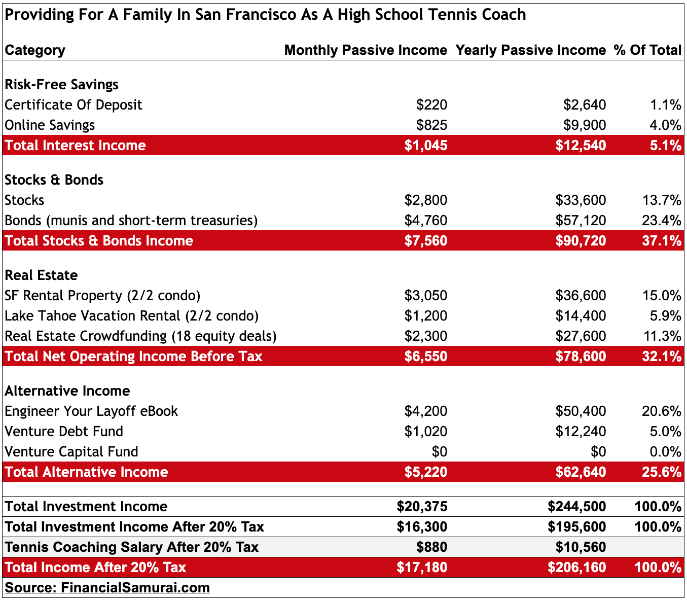 Proving for a family in San Francisco on a high school tennis coach income