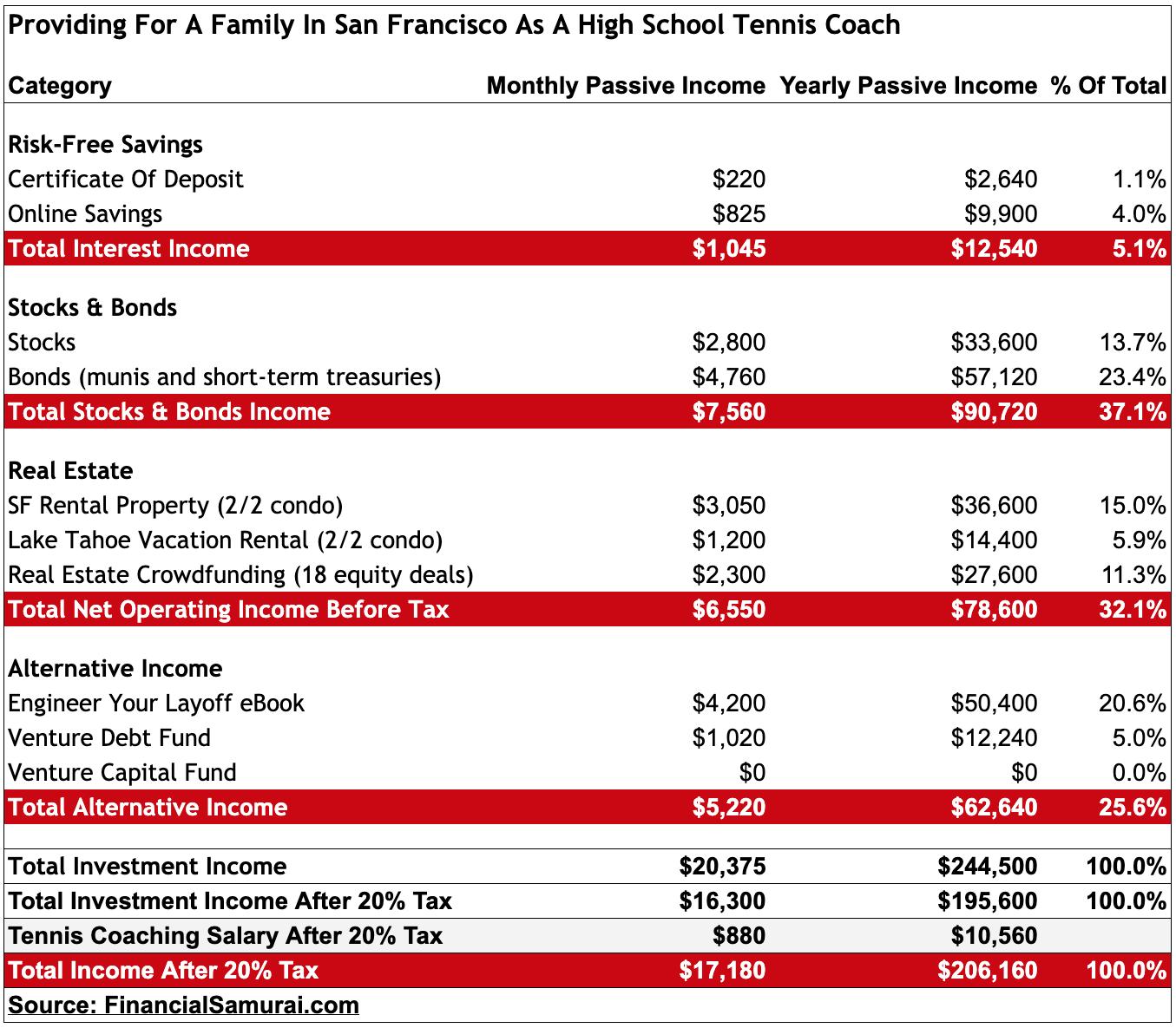 Financial Samurai Retirement Portfolio