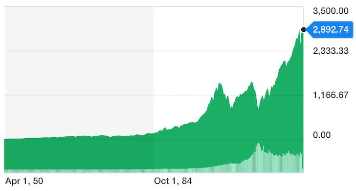 S&P 500 Historical Performance