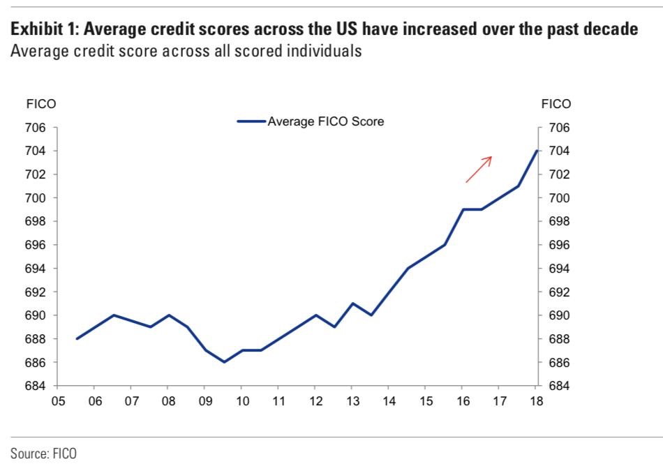 Average FICO credit score has gone up dramatically over time