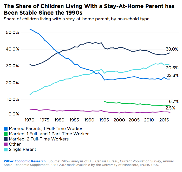 The share of children living with a stay-at-home-parent by household type