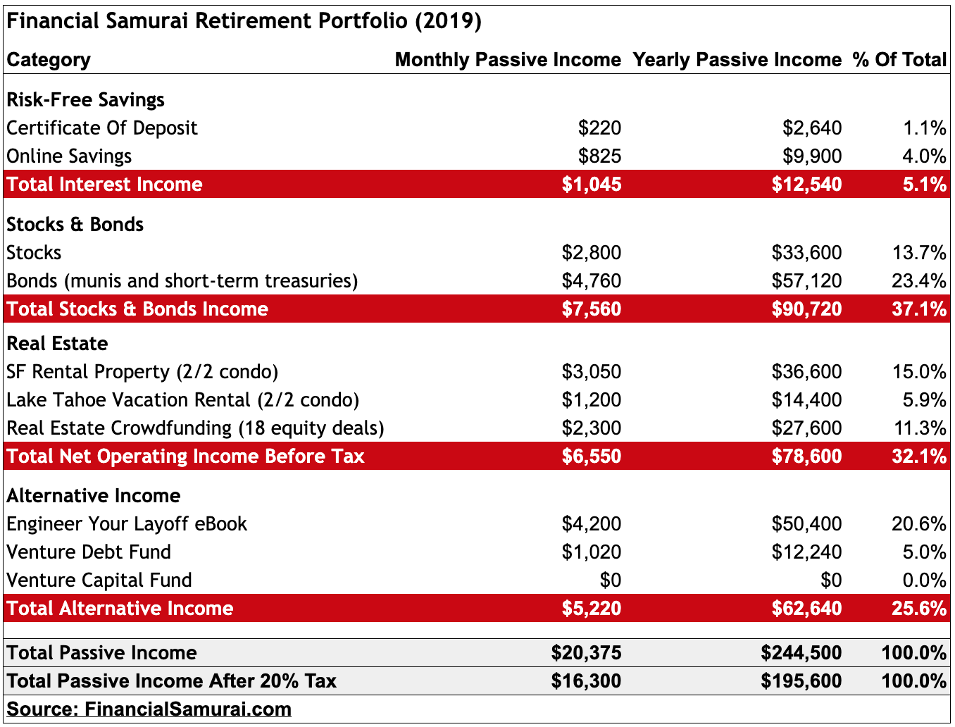 Financial Samurai Passive Income Streams, Retirement Portfolio 2019