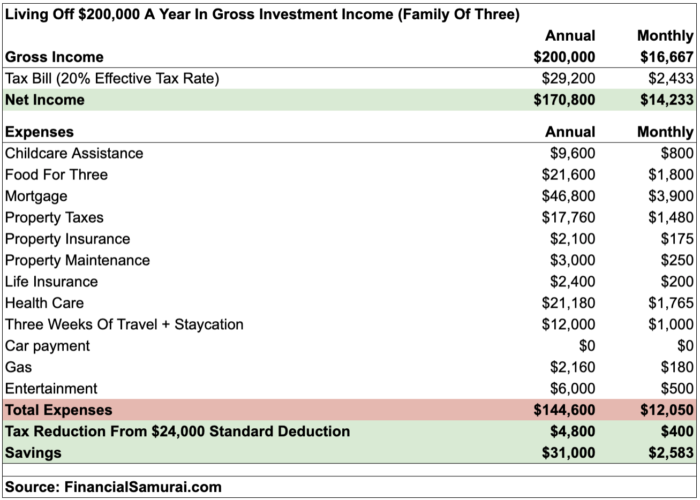 Living off $200,000 a year in gross investment income for a family of three.