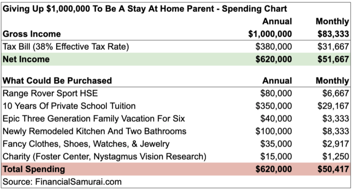 Forgoing $1 Million In Lost Income To Be A Stay At Home Parent
