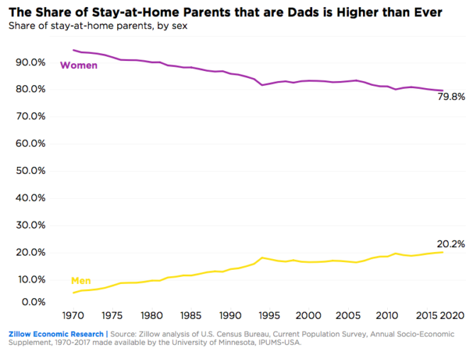 Stay at home parents: How FIRE narrows the gender wage gap