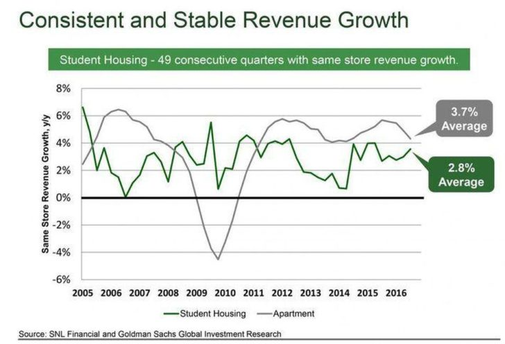 Student Housing As An Investment: A Steady Grower