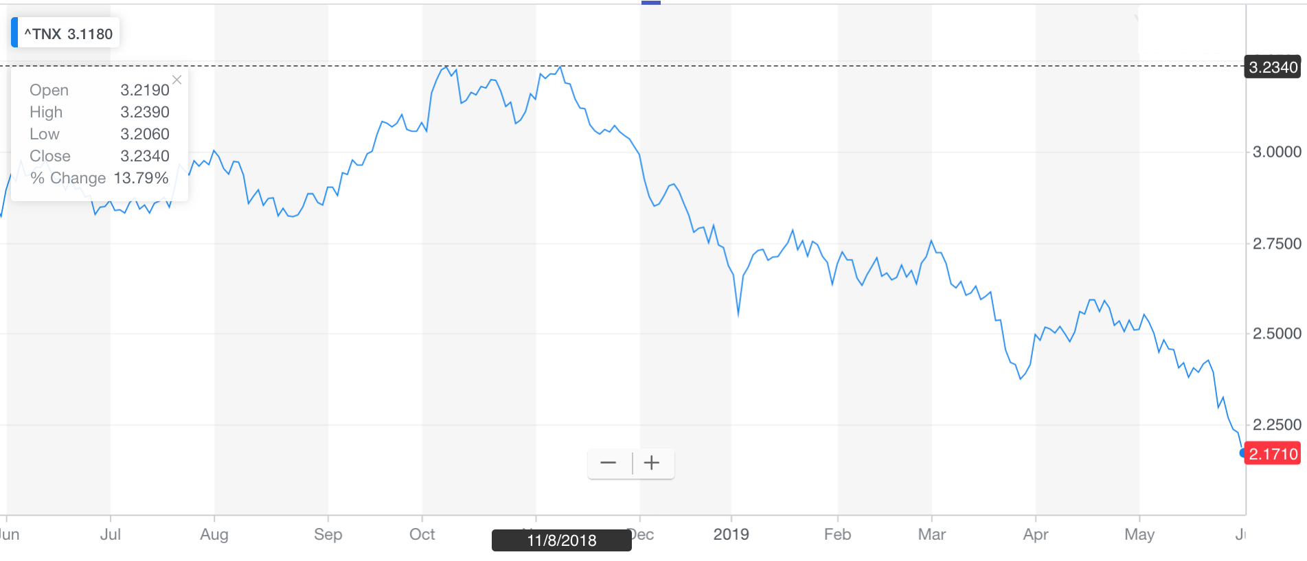 10-year bond yield collapsing in 2019. How bond investors can win thrice
