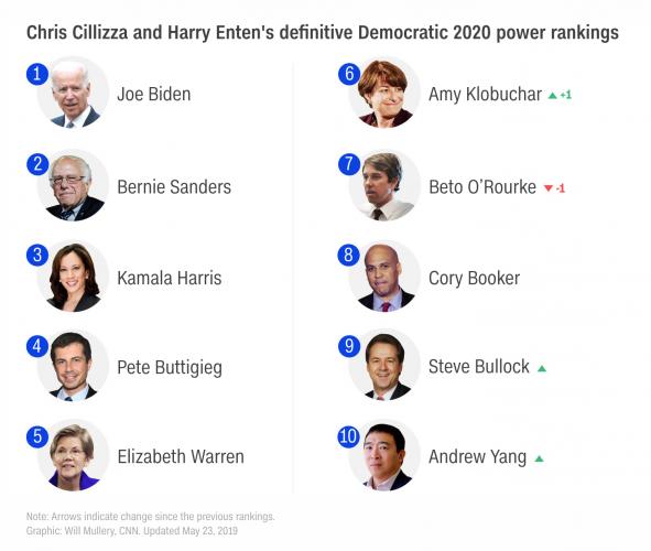 Democratic Presidential Candidates Top 10