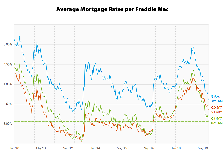 Mortgage rate chart 2019