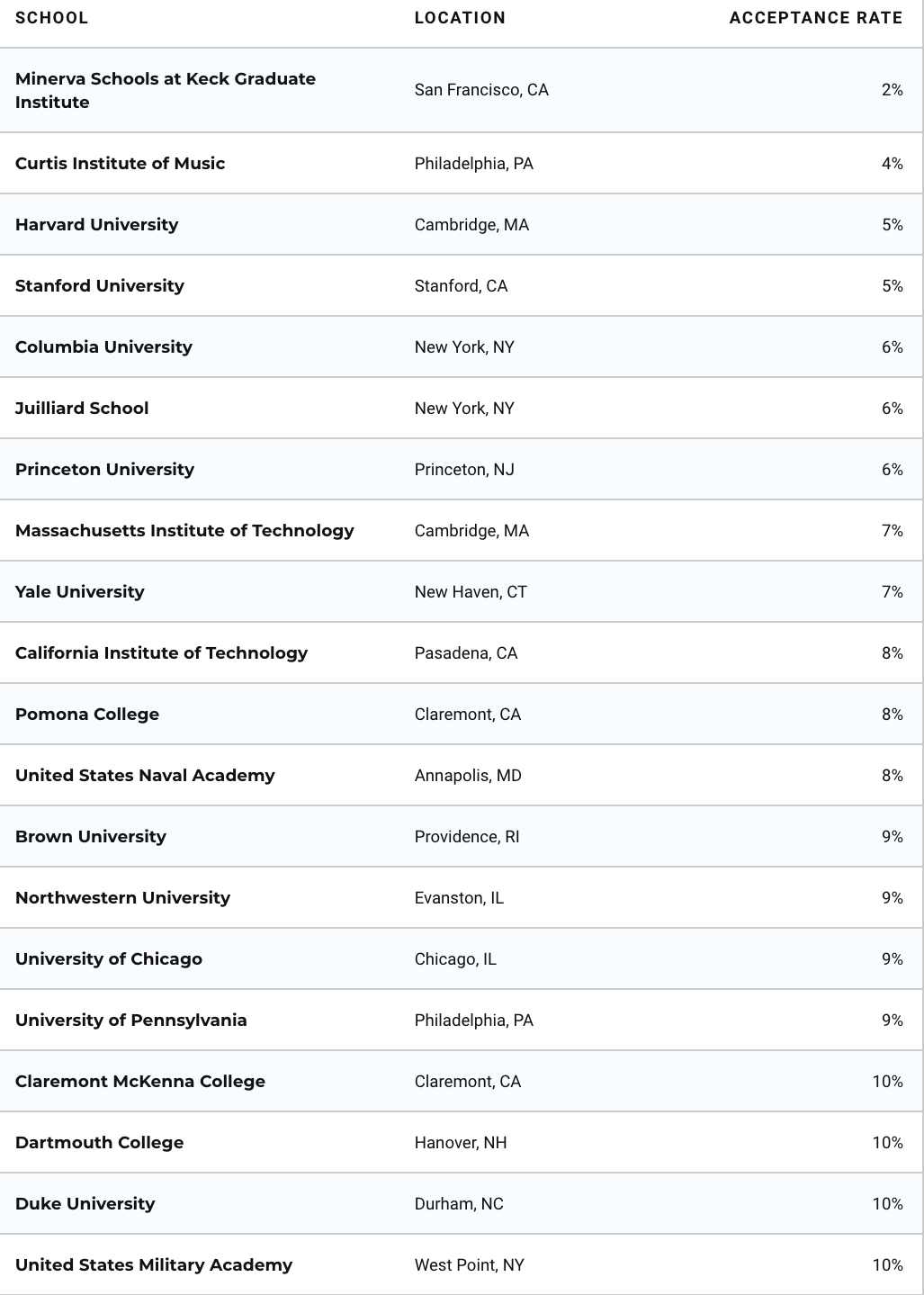 Acceptance rates at the top US colleges
