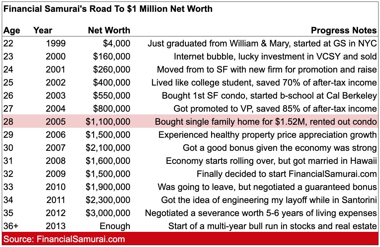 Financial Samurai road to $1 million net worth by 30