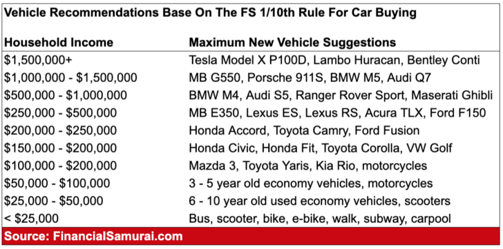 The 1/10th Rule For Car Buying Model Suggestions By Income