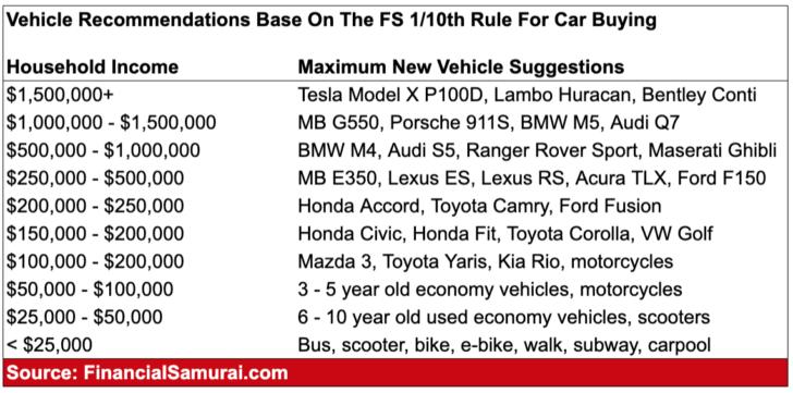 Esimene kümnes reegel autode ostmise mudelisoovituste kohta sissetuleku järgi
