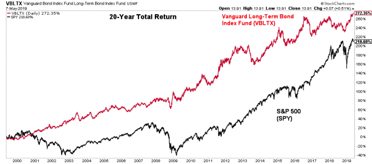20-year total return of stocks versus bonds from 1999 - 2019