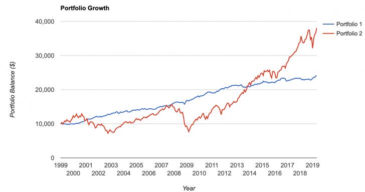 Bonds versus Stock chart since 1999