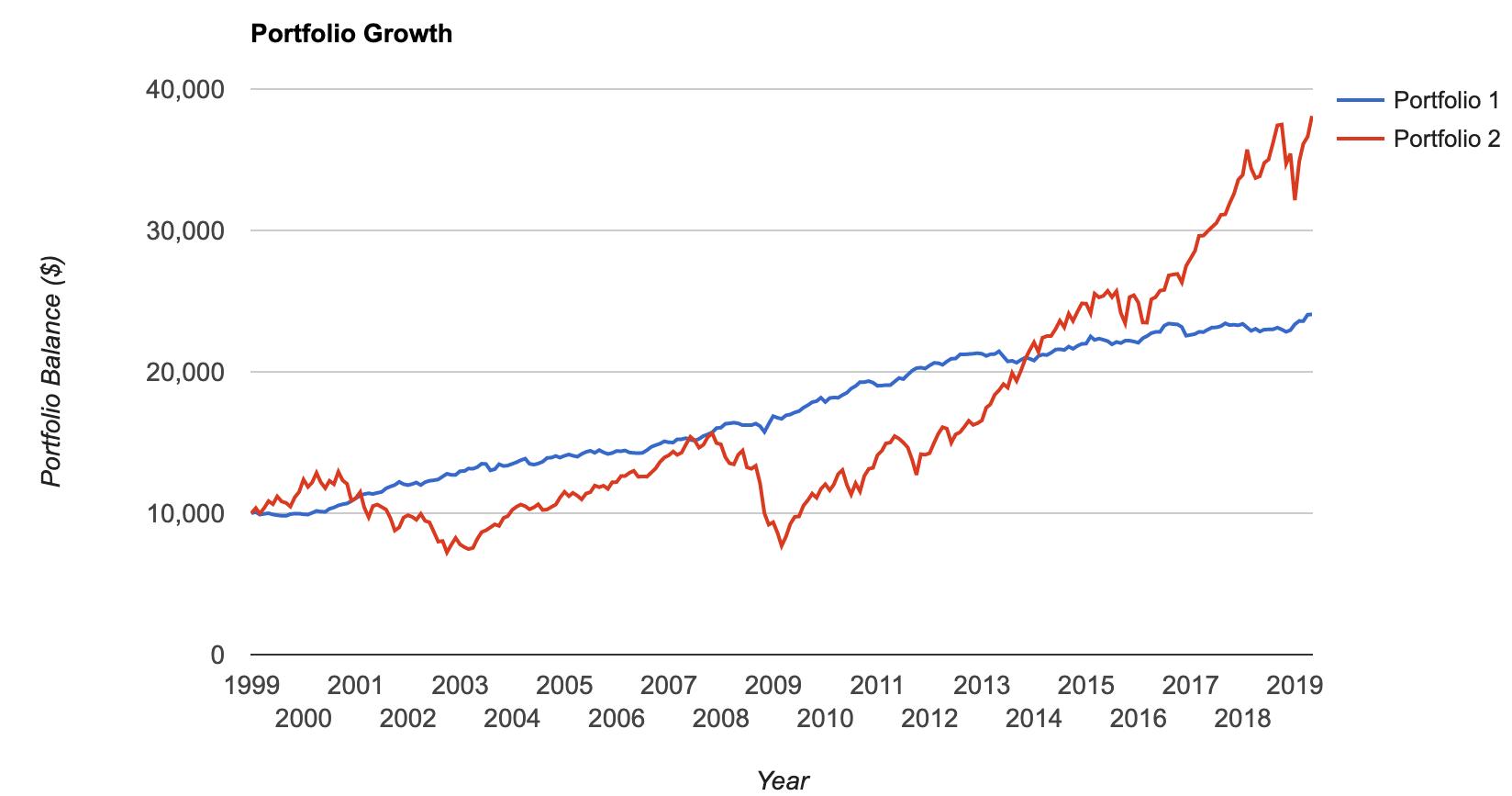 Stocks versus bond performance