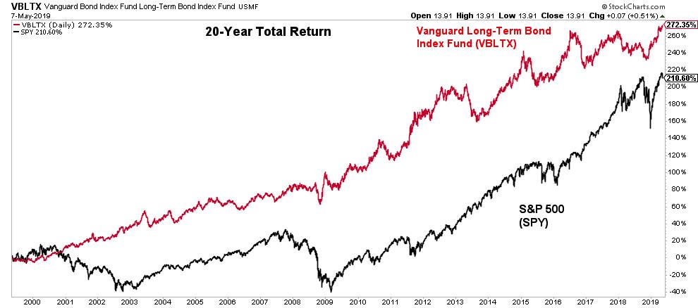 The Case For Bonds: Stocks versus Bonds Performance 1999 - 2000