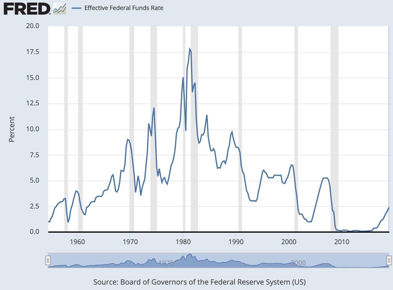 Historical effective Federal Funds Rate - Interest rate history