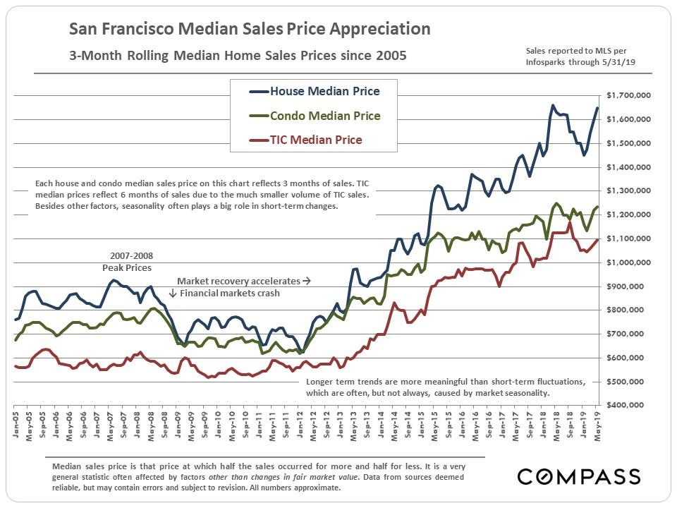 San Francisco Median Home ราคา 2019