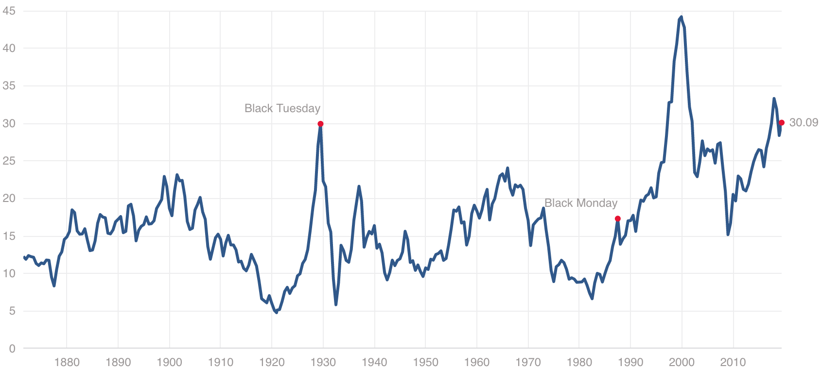 Shiller P/E Ratio 2019