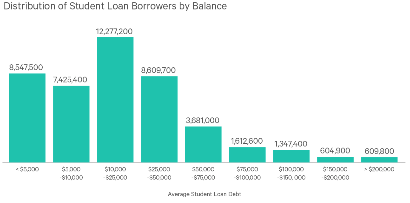 Distribution of student loan borrowers by balance