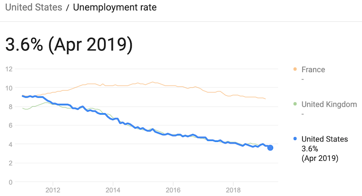 Unemployment rate in America
