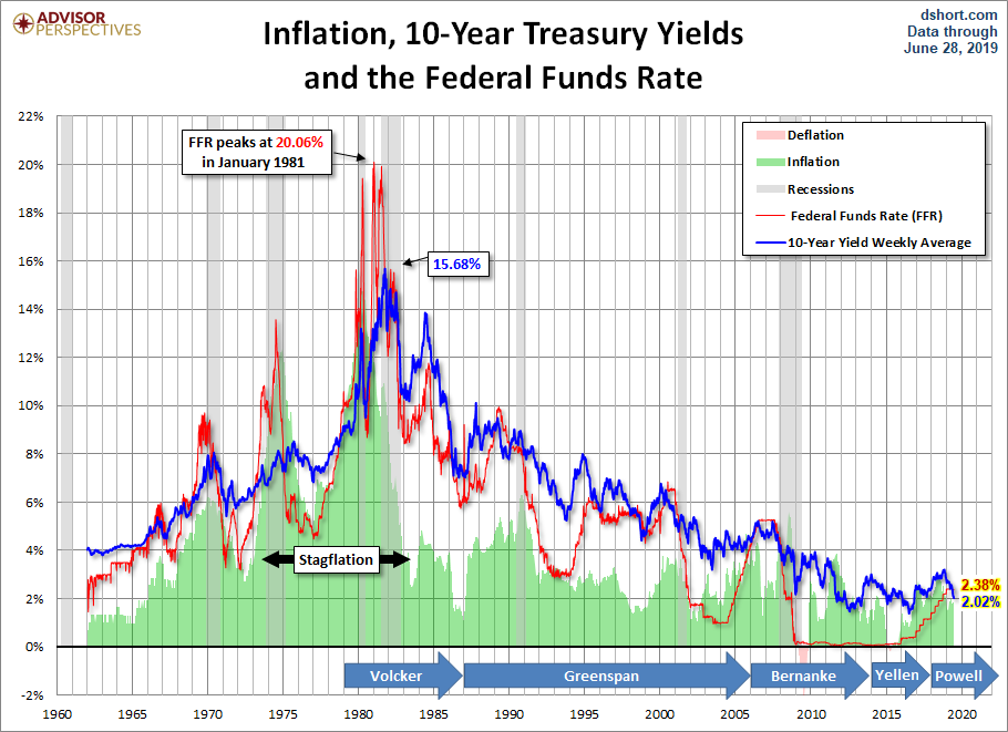 Historical 10-year yield and Federal Funds Rate