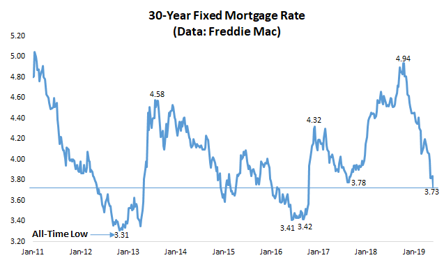 30-year fixed mortgage rate 2018 and historical level