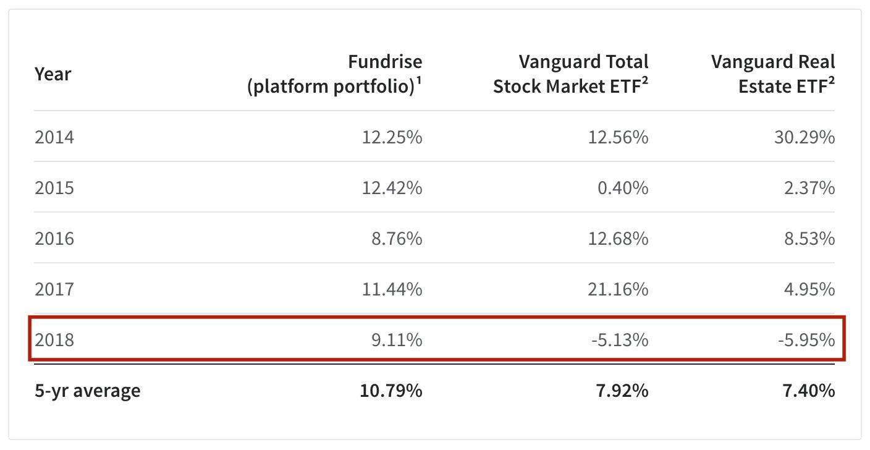 Fundrise Historical 5-year average performance