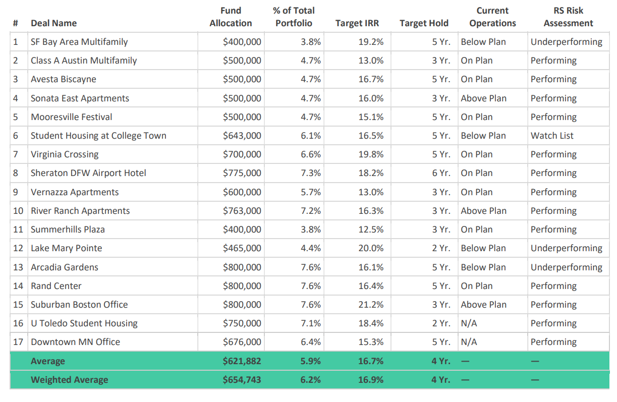 Real estate crowdfunding fund performance 2019