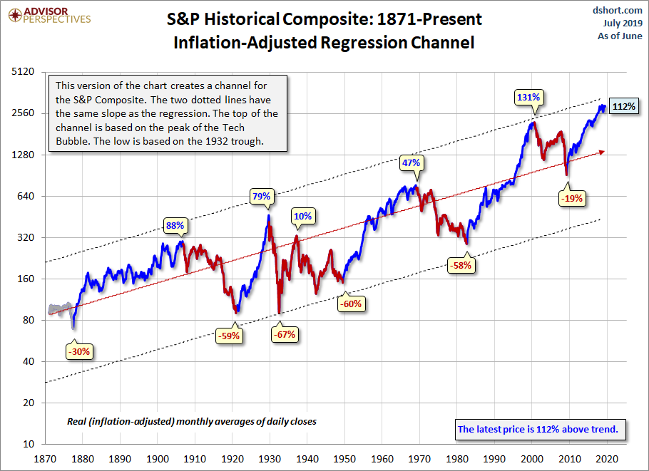 Historical S&P 500 performance