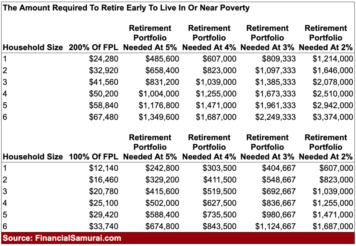Retiring Early To Live In Poverty Chart