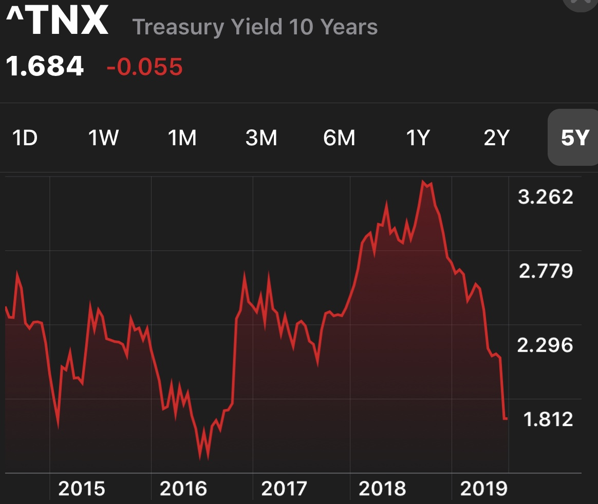 Five-year history of the 10-year treasury bond yield