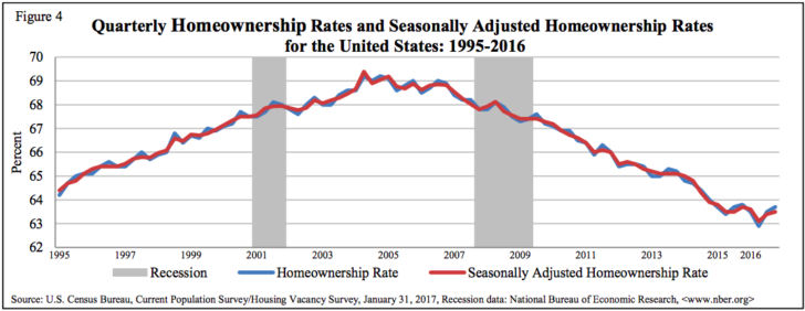 U.S. homeownership rate over time