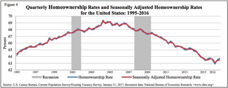 Tasso di proprietà negli Stati Uniti nel tempo