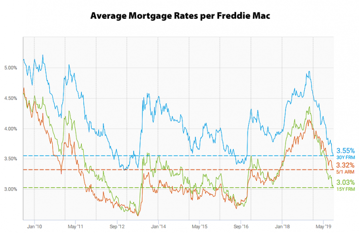 Latest Mortgage Rates In 2019