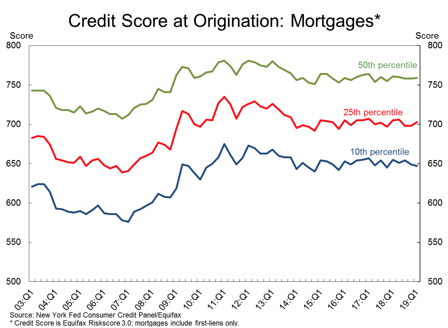 The average credit score to qualify for a mortgage