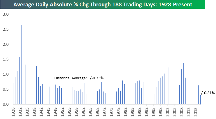 Average Daily Percent Move Of The Stock Market