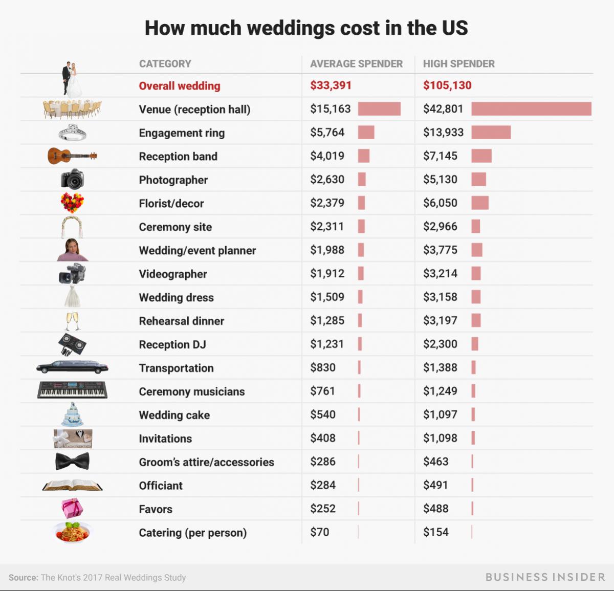 The Average Wedding Cost In America