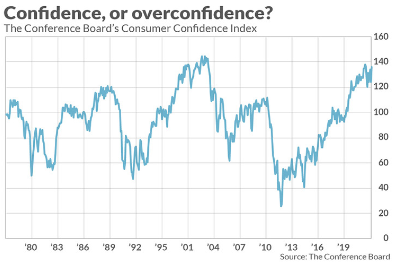 Historical Consumer Confidence Index