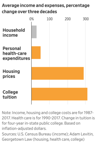 Inflation of college tuition and housing prices