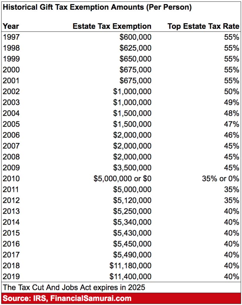 Importi storici di esenzione dall'imposta sulla proprietà per persona