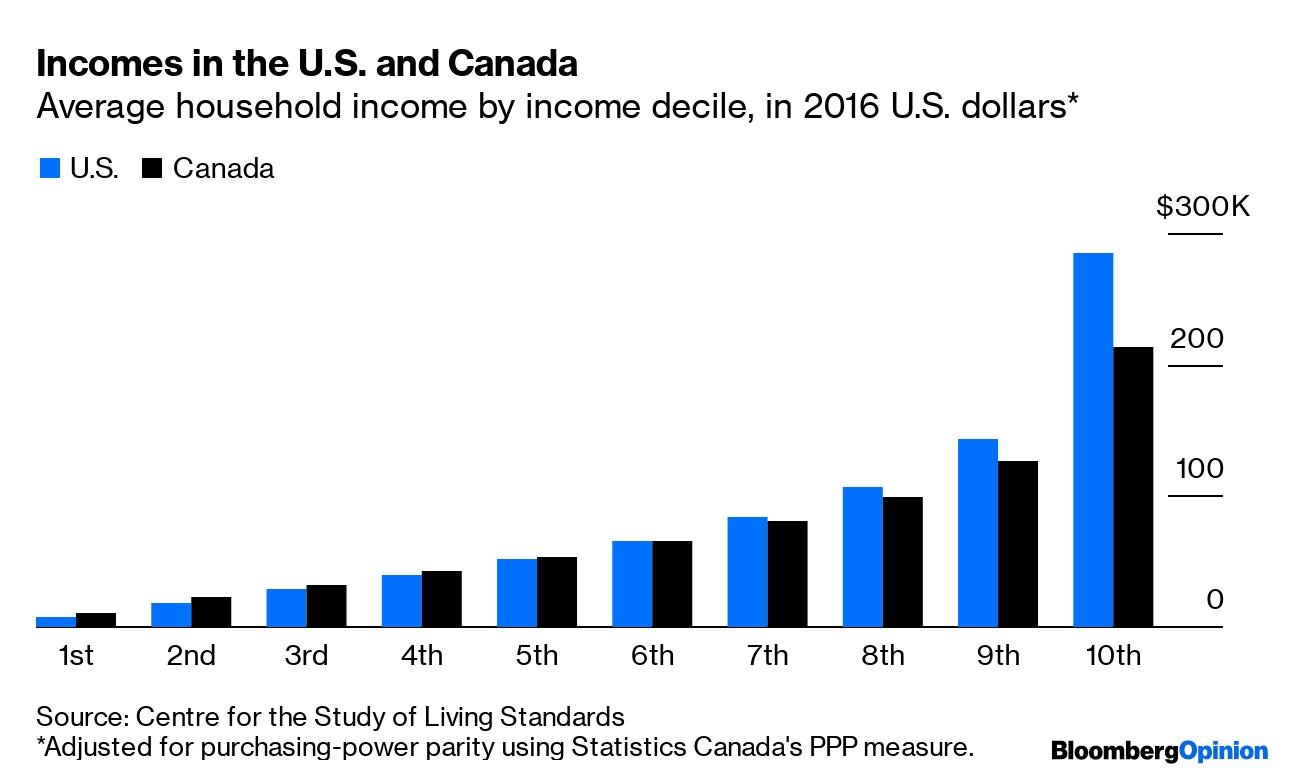 Canadian income versus U.S. income