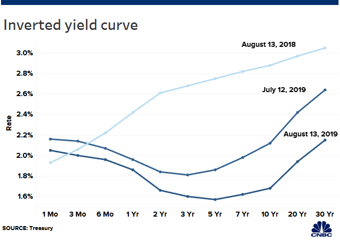 Understanding The Yield Curve: A Prescient Economic