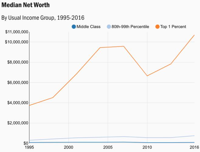 Il patrimonio netto medio per la classe media, l'1 percento superiore e il benessere di massa
