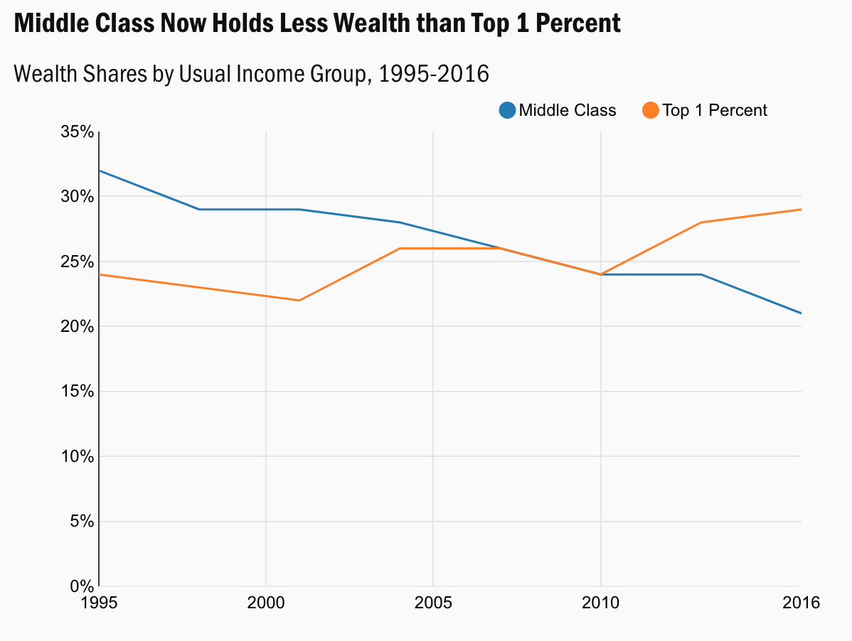Middle Class share of wealth