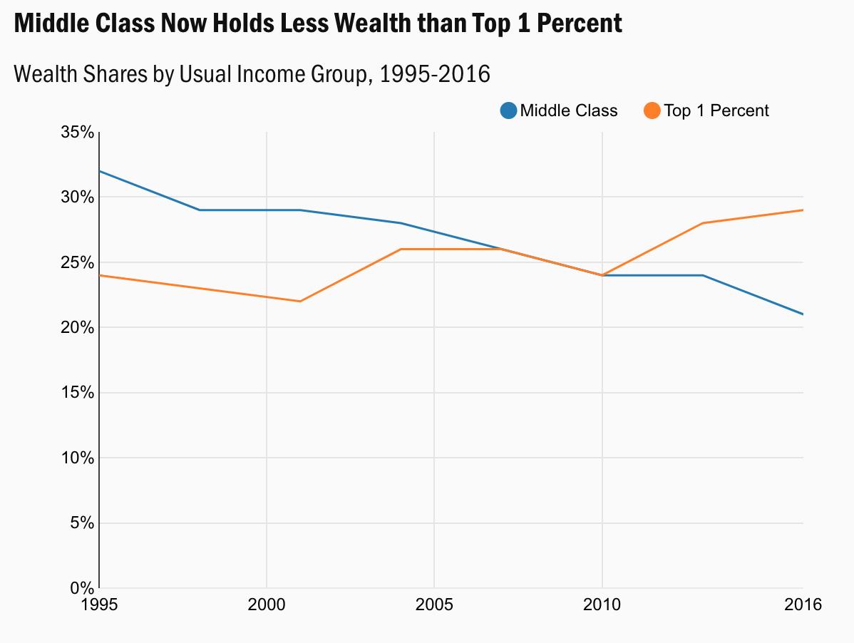Quota di ricchezza della classe media