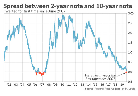 Yield curve inversion in 2019, first time since 2007 and a harbinger for a recession