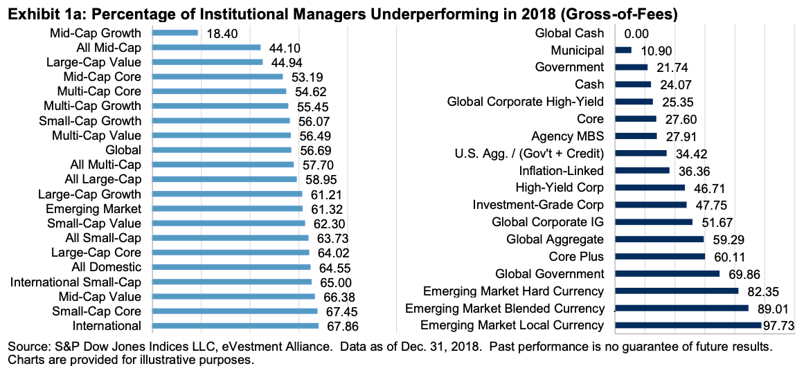 Percentage of institutional fund managers who underperformed their benchmarks in 2018 chart