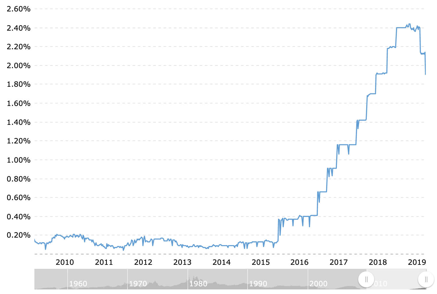 Fed Funds Rate Over The Past 10 Years